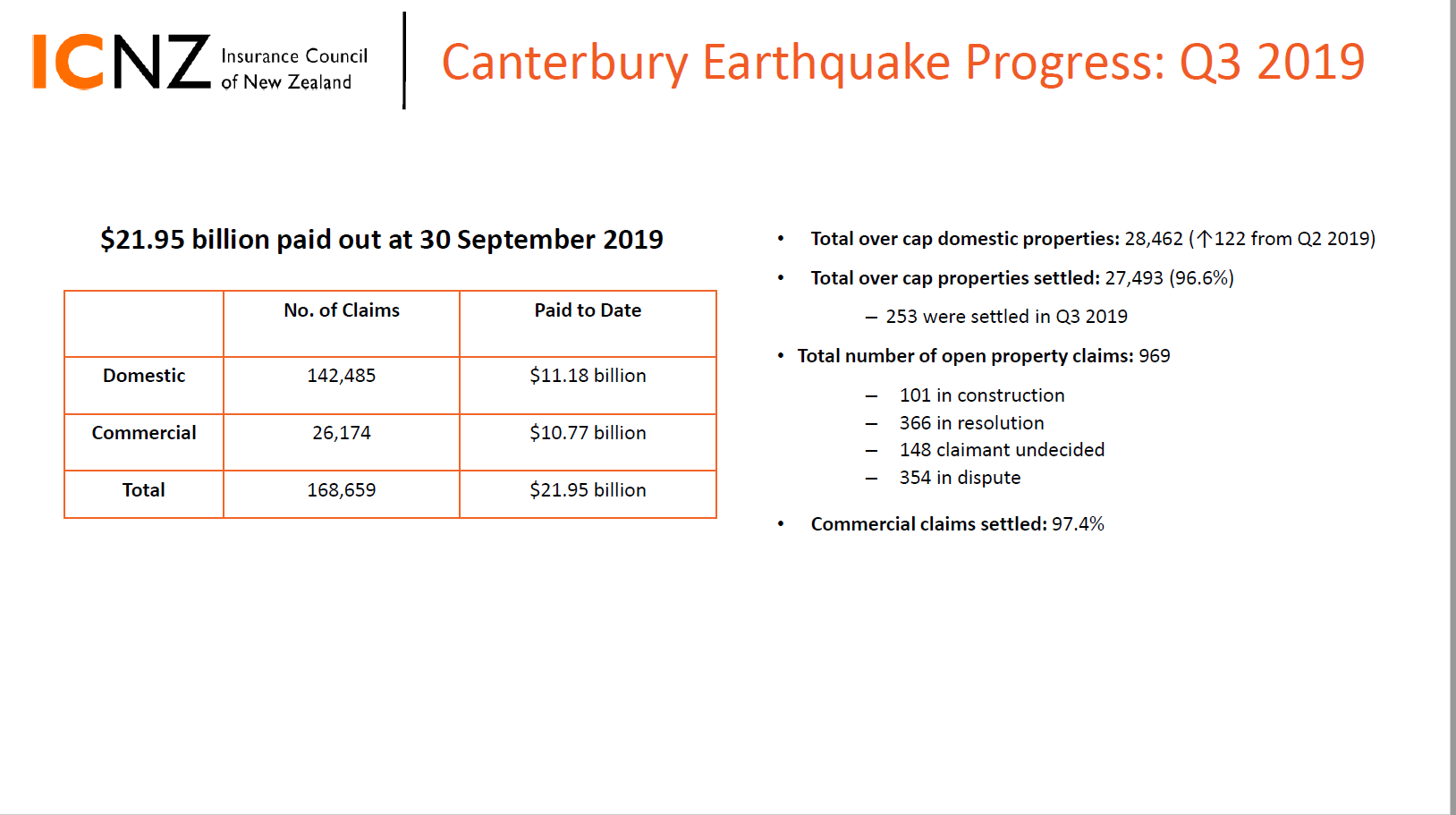 Image of the first page of the Q3 2019 Canterbury earthquake stats