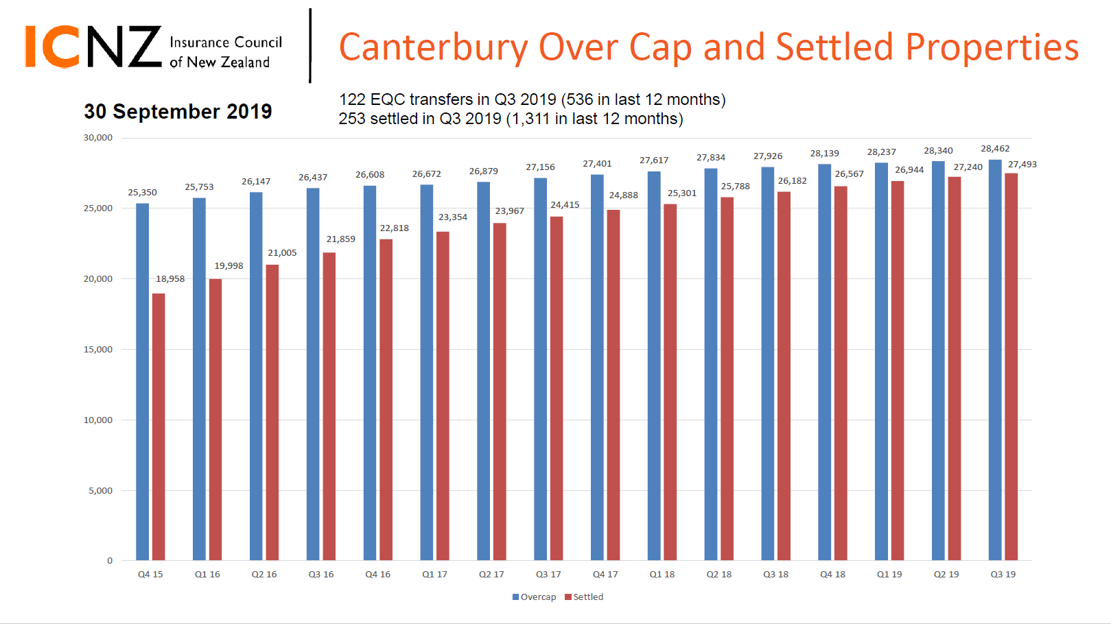 Image of the second page of the Q2 2019 Canterbury earthquake stats